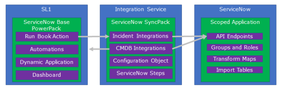 Introduction to the ServiceNow SyncPack